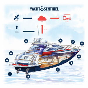 remote boat monitoring system yacht sentinel boat cleaning detailing south of France antibes cannes monaco